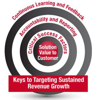 bullseye for 6 keys to revenue